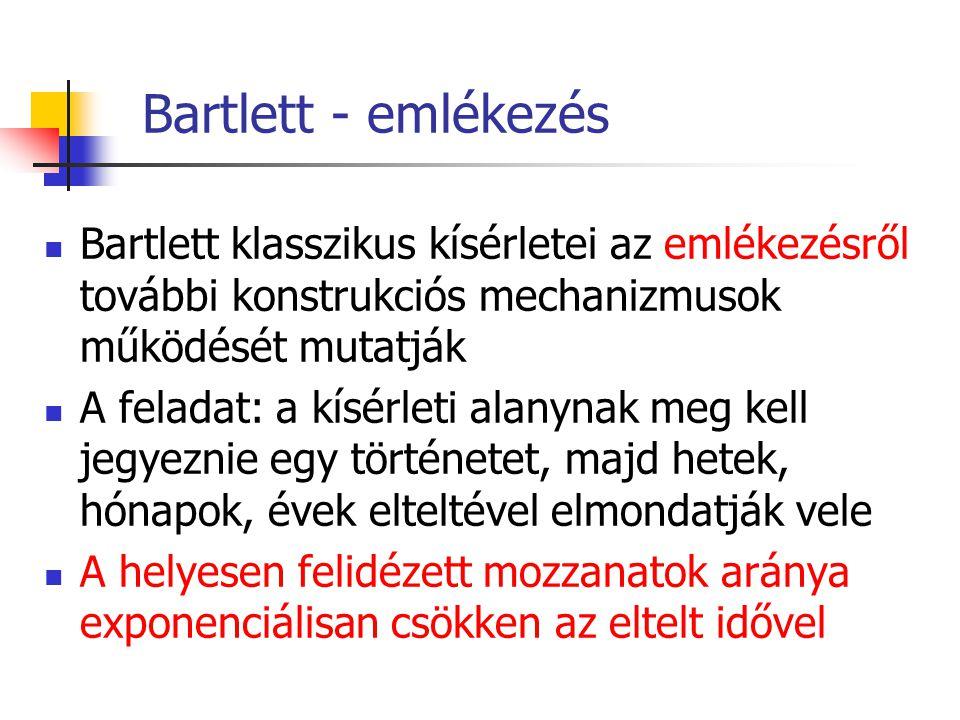 Bartlett - emlékezés Bartlett klasszikus kísérletei az emlékezésről további konstrukciós mechanizmusok működését mutatják A feladat: a kísérleti alanynak meg kell jegyeznie egy történetet, majd hetek, hónapok, évek elteltével elmondatják vele A helyesen felidézett mozzanatok aránya exponenciálisan csökken az eltelt idővel