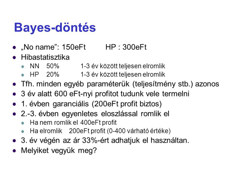 """Bayes-döntés """"No name"""": 150eFt HP : 300eFt Hibastatisztika NN50%1-3 év között teljesen elromlik HP20%1-3 év között teljesen elromlik Tfh. minden egyéb"""