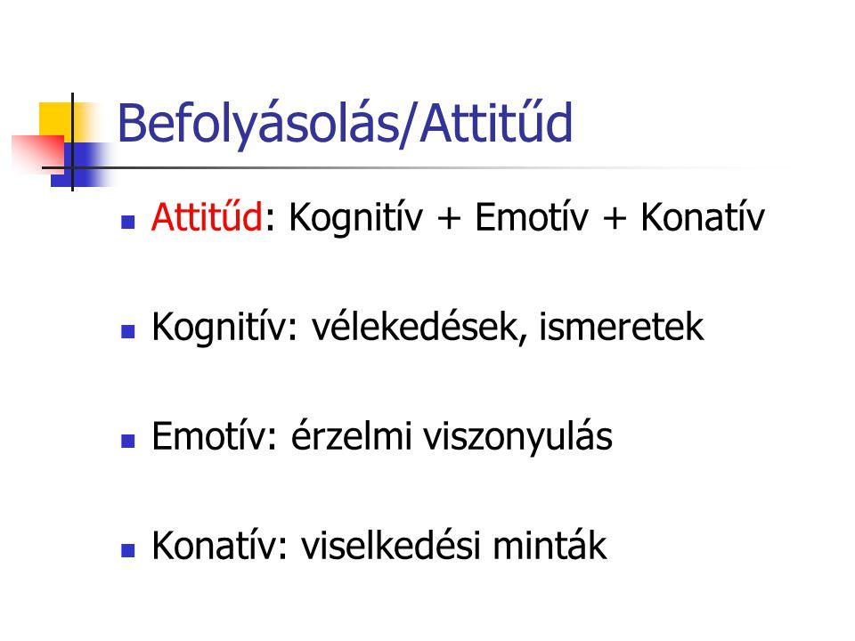 Befolyásolás/Attitűd Attitűd: Kognitív + Emotív + Konatív Kognitív: vélekedések, ismeretek Emotív: érzelmi viszonyulás Konatív: viselkedési minták