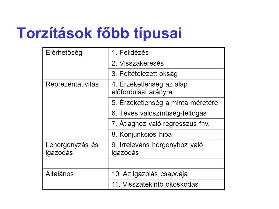 Torzítások főbb típusai Elérhetőség1. Felidézés 2.