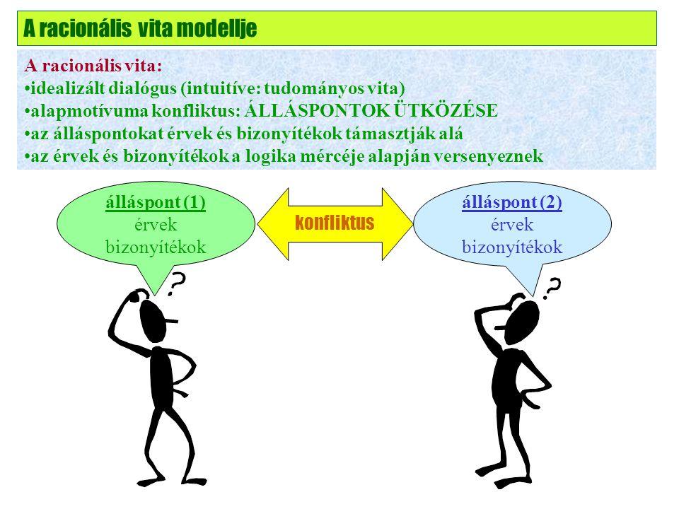 konfliktus A racionális vita modellje A racionális vita: idealizált dialógus (intuitíve: tudományos vita) alapmotívuma konfliktus: ÁLLÁSPONTOK ÜTKÖZÉSE az álláspontokat érvek és bizonyítékok támasztják alá az érvek és bizonyítékok a logika mércéje alapján versenyeznek álláspont (1) érvek bizonyítékok álláspont (2) érvek bizonyítékok