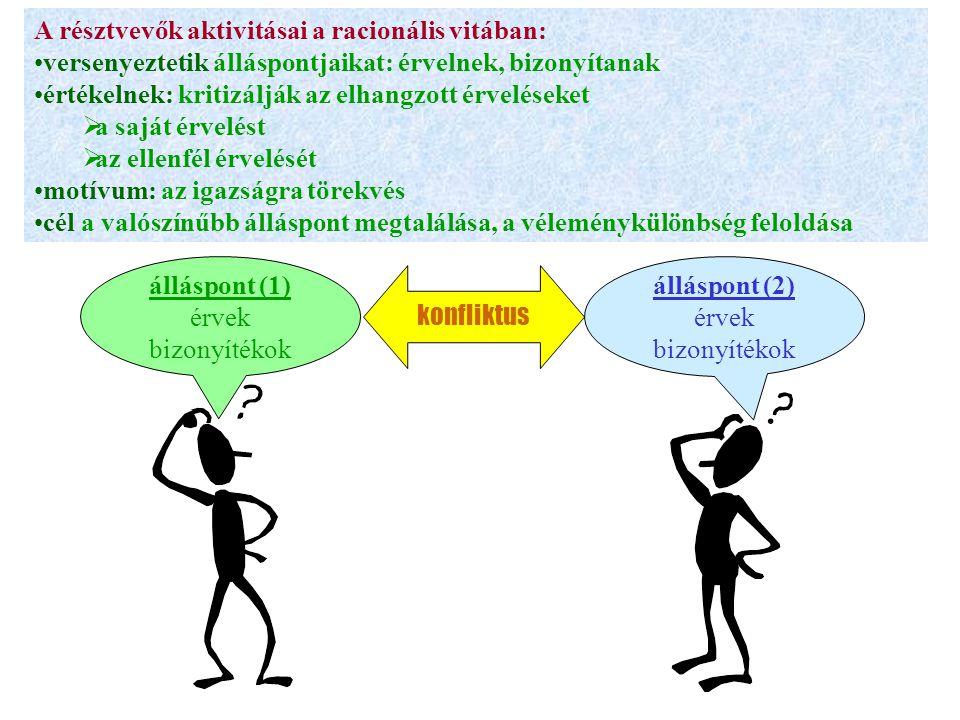 A résztvevők aktivitásai a racionális vitában: versenyeztetik álláspontjaikat: érvelnek, bizonyítanak értékelnek: kritizálják az elhangzott érveléseket  a saját érvelést  az ellenfél érvelését motívum: az igazságra törekvés cél a valószínűbb álláspont megtalálása, a véleménykülönbség feloldása konfliktus álláspont (1) érvek bizonyítékok álláspont (2) érvek bizonyítékok