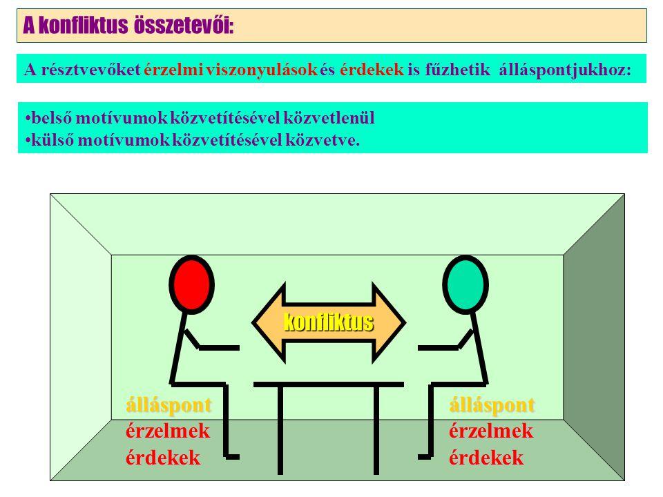álláspontérzelmekérdekekálláspontérzelmekérdekek konfliktus A konfliktus összetevői: belső motívumok közvetítésével közvetlenül külső motívumok közvetítésével közvetve.