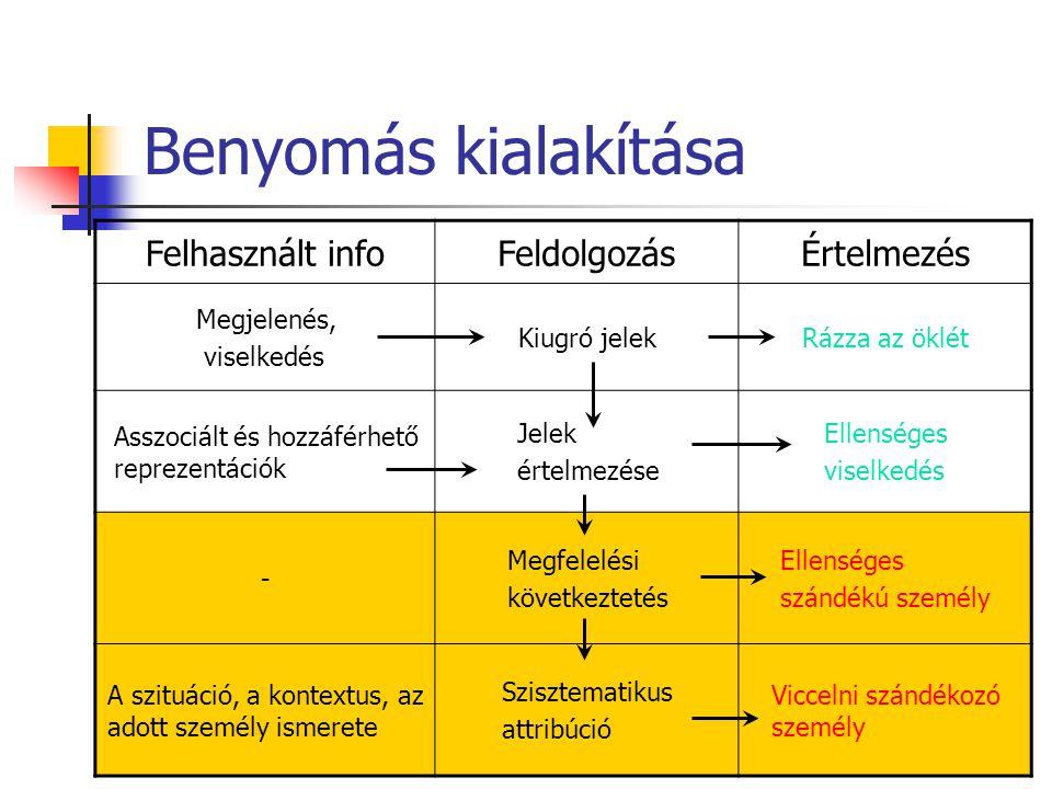 Benyomás kialakítása Felhasznált infoFeldolgozásÉrtelmezés Megjelenés, viselkedés Kiugró jelekRázza az öklét Asszociált és hozzáférhető reprezentációk