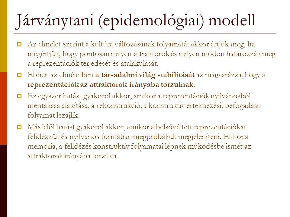 Járványtani (epidemológiai) modell  Az elmélet szerint a kultúra változásának folyamatát akkor értjük meg, ha megértjük, hogy pontosan milyen attrakt