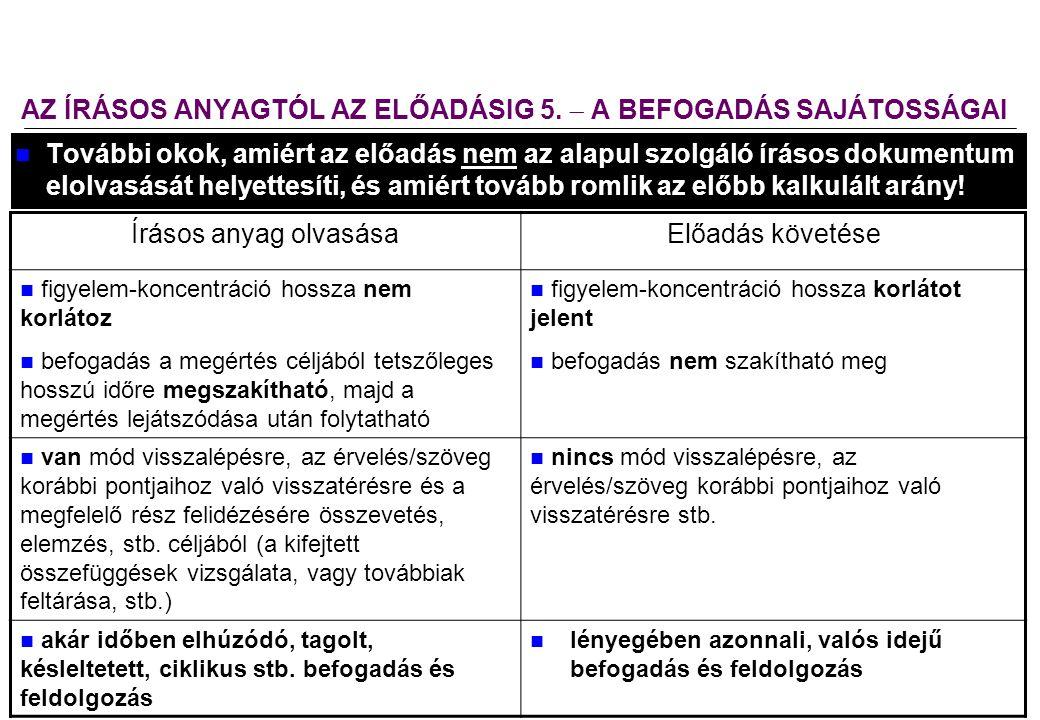 2008.02.05. Előadástechnika 14 AZ ÍRÁSOS ANYAGTÓL AZ ELŐADÁSIG 5.  A BEFOGADÁS SAJÁTOSSÁGAI További okok, amiért az előadás nem az alapul szolgáló ír