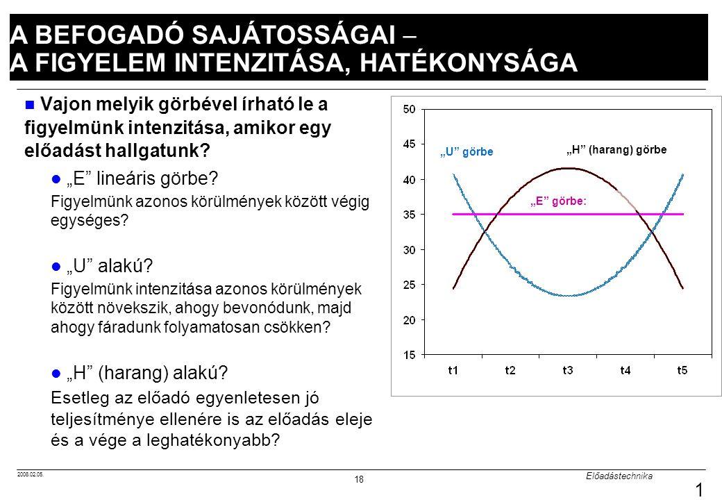 """2008.02.05. Előadástechnika 18 18 Vajon melyik görbével írható le a figyelmünk intenzitása, amikor egy előadást hallgatunk? """"E"""" lineáris görbe? Figyel"""
