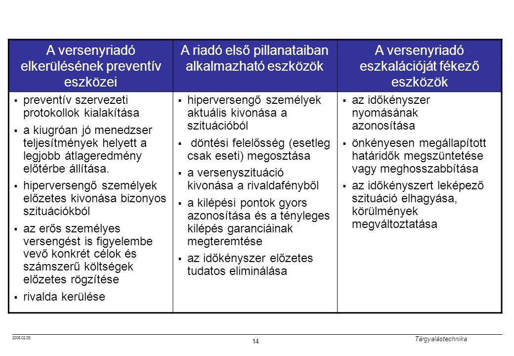 2008.02.05. Tárgyalástechnika 14 A versenyriadó elkerülésének preventív eszközei A riadó első pillanataiban alkalmazható eszközök A versenyriadó eszka