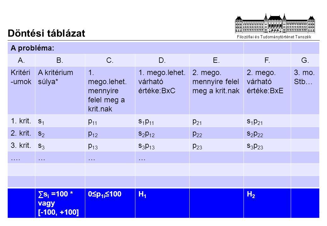 2014. 07. 28. Döntési táblázat A probléma: A.B.C.D.E.F.G. Kritéri -umok A kritérium súlya* 1. mego.lehet. mennyire felel meg a krit.nak 1. mego.lehet.