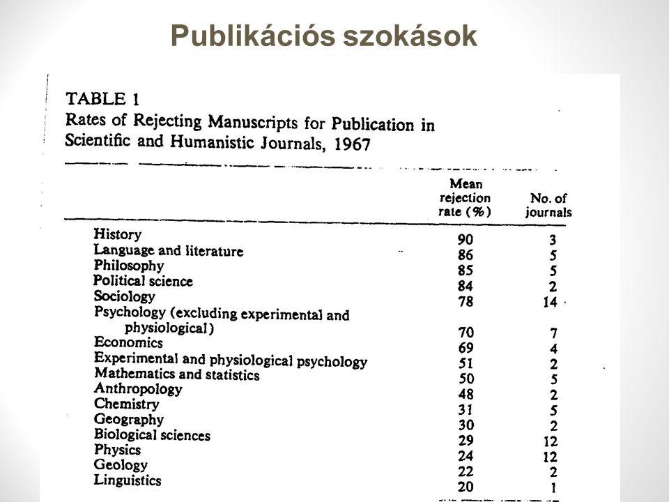 Publikációs szokások