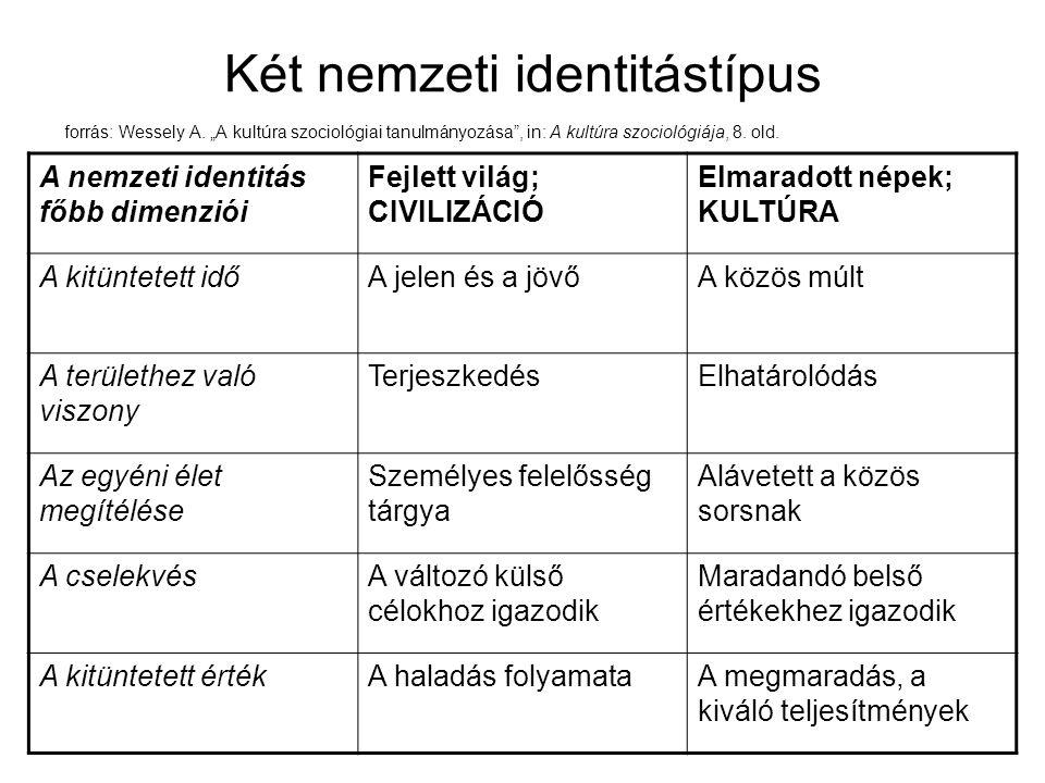 """Két nemzeti identitástípus forrás: Wessely A. """"A kultúra szociológiai tanulmányozása"""", in: A kultúra szociológiája, 8. old. A nemzeti identitás főbb d"""