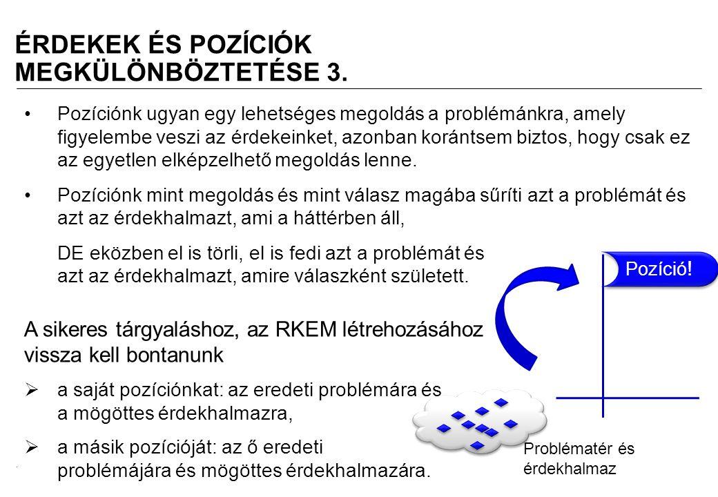 2008.02.05.Tárgyalástechnika 6 ÉRDEKEK ÉS POZÍCIÓK MEGKÜLÖNBÖZTETÉSE 3.