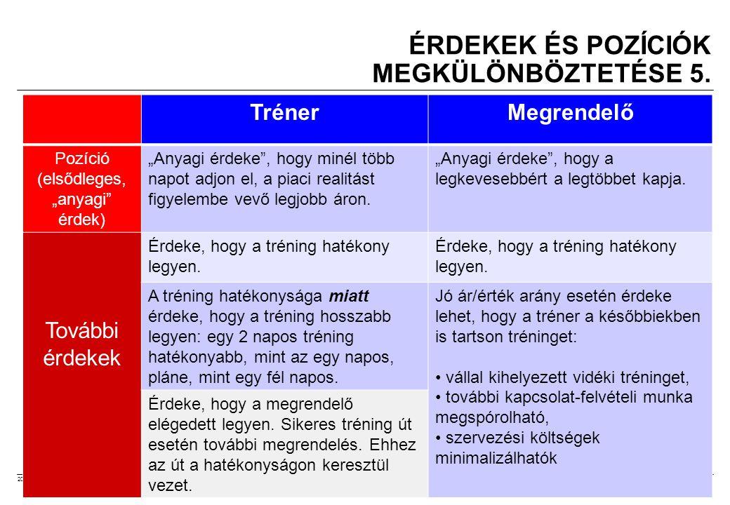2008.02.05.Tárgyalástechnika 8 ÉRDEKEK ÉS POZÍCIÓK MEGKÜLÖNBÖZTETÉSE 5.