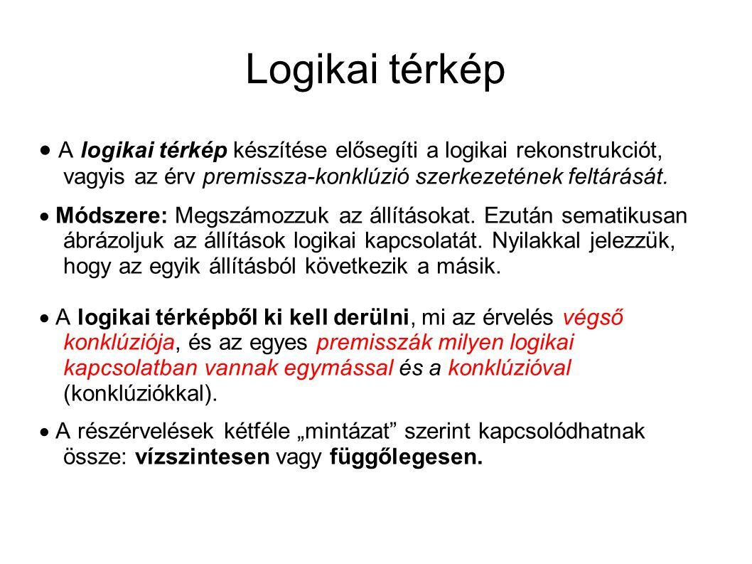 Logikai térkép  A logikai térkép készítése elősegíti a logikai rekonstrukciót, vagyis az érv premissza-konklúzió szerkezetének feltárását.