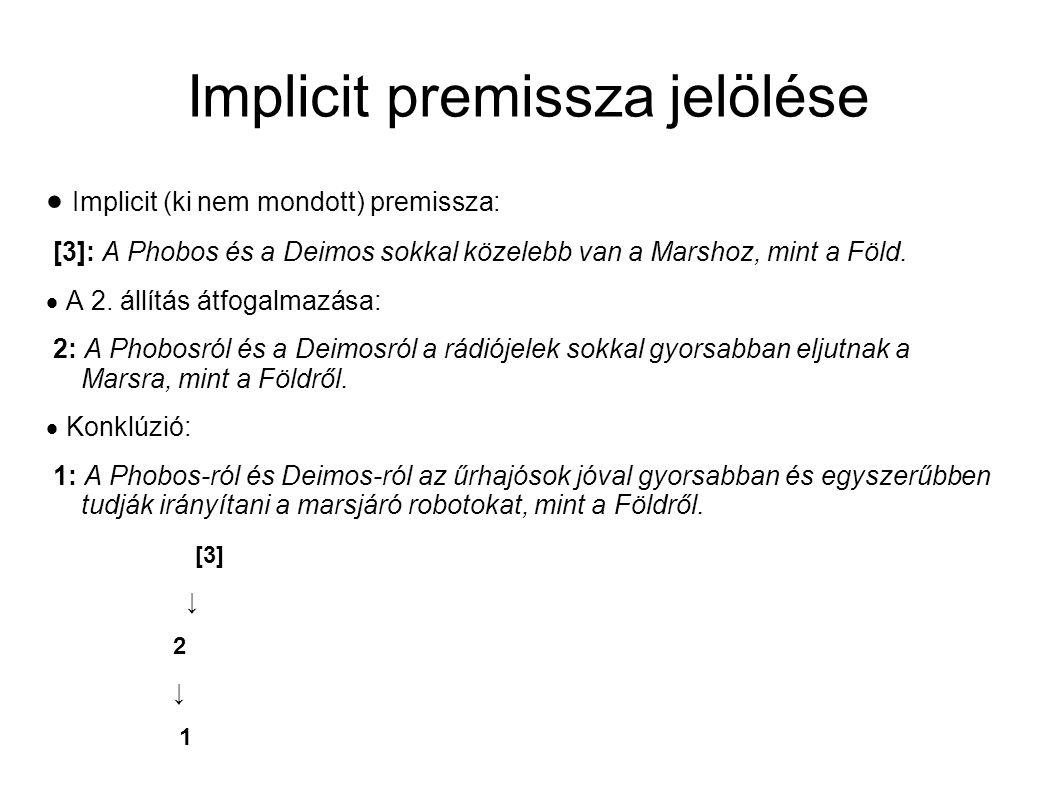 Implicit premissza jelölése  Implicit (ki nem mondott) premissza: [3]: A Phobos és a Deimos sokkal közelebb van a Marshoz, mint a Föld.