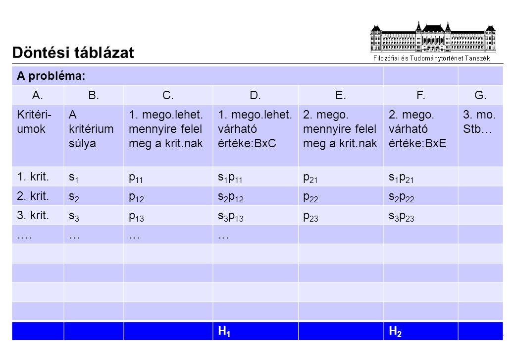 2014.07. 28. Döntési táblázat A probléma: A.B.C.D.E.F.G.