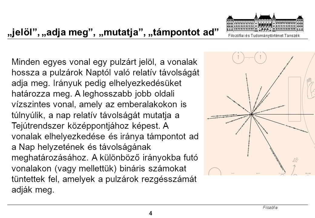 """Filozófia 4 """"jelöl , """"adja meg , """"mutatja , """"támpontot ad Minden egyes vonal egy pulzárt jelöl, a vonalak hossza a pulzárok Naptól való relatív távolságát adja meg."""