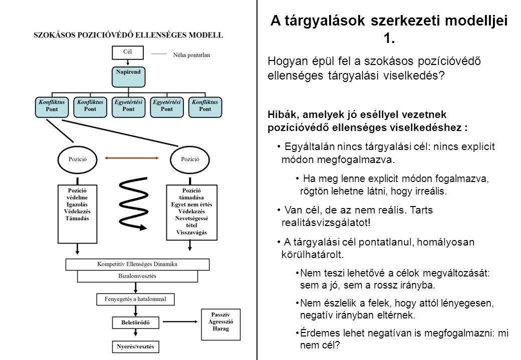 A tárgyalások szerkezeti modelljei 1. Hogyan épül fel a szokásos pozícióvédő ellenséges tárgyalási viselkedés? Hibák, amelyek jó eséllyel vezetnek poz