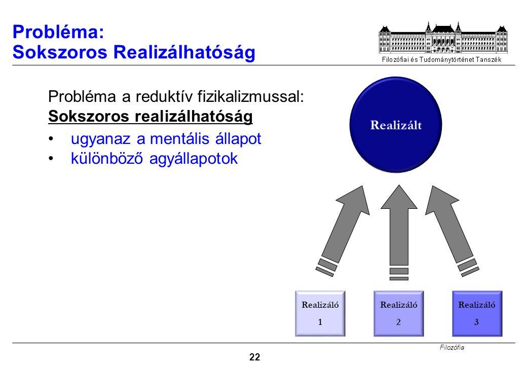 Filozófia 22 Probléma: Sokszoros Realizálhatóság Probléma a reduktív fizikalizmussal: Sokszoros realizálhatóság ugyanaz a mentális állapot különböző a