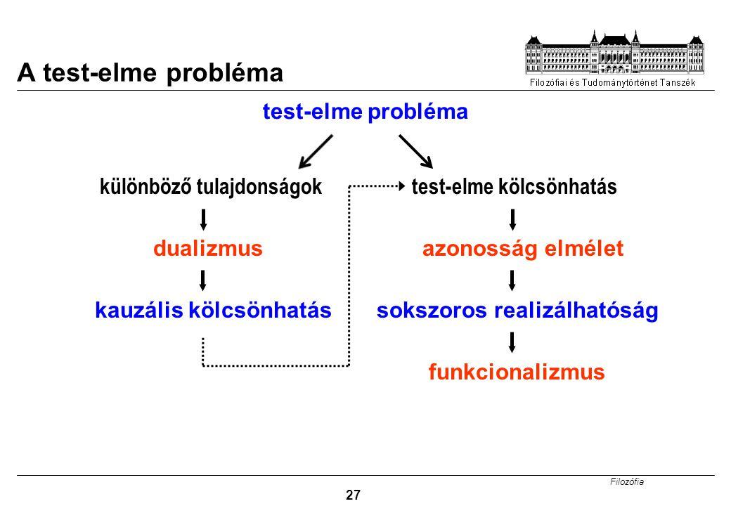 Filozófia 27 A test-elme probléma test-elme probléma kauzális kölcsönhatás dualizmusazonosság elmélet sokszoros realizálhatóság funkcionalizmus különb