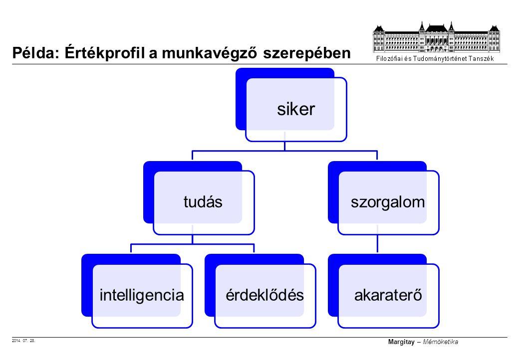 2014. 07. 28. Margitay – Mérnöketika Példa: Értékprofil a munkavégző szerepében siker tudásintelligenciaérdeklődésszorgalomakaraterő