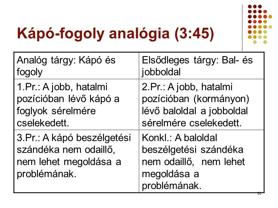 60 Kápó-fogoly analógia (3:45) Analóg tárgy: Kápó és fogoly Elsődleges tárgy: Bal- és jobboldal 1.Pr.: A jobb, hatalmi pozícióban lévő kápó a foglyok