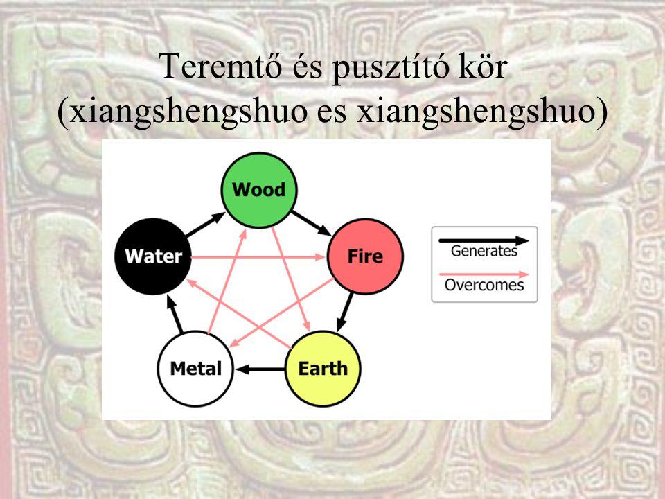 Teremtő és pusztító kör (xiangshengshuo es xiangshengshuo)