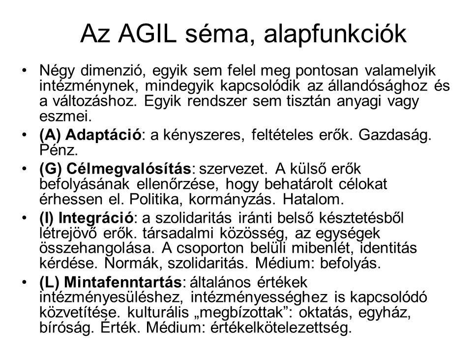 Az AGIL séma, alapfunkciók Négy dimenzió, egyik sem felel meg pontosan valamelyik intézménynek, mindegyik kapcsolódik az állandósághoz és a változásho