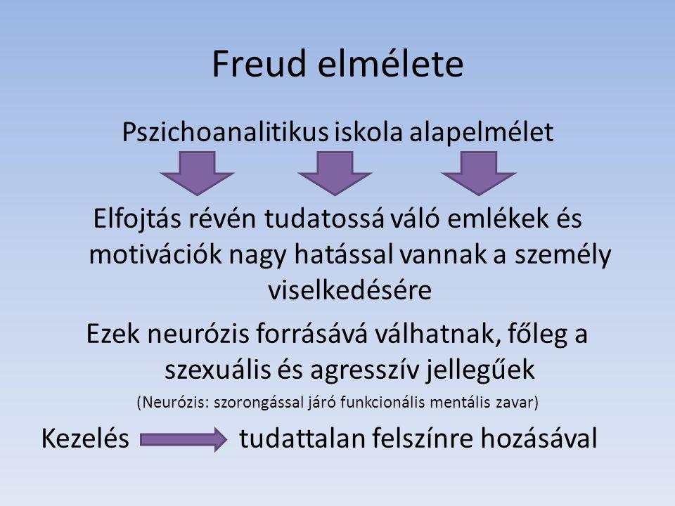 Freud elmélete Pszichoanalitikus iskola alapelmélet Elfojtás révén tudatossá váló emlékek és motivációk nagy hatással vannak a személy viselkedésére E