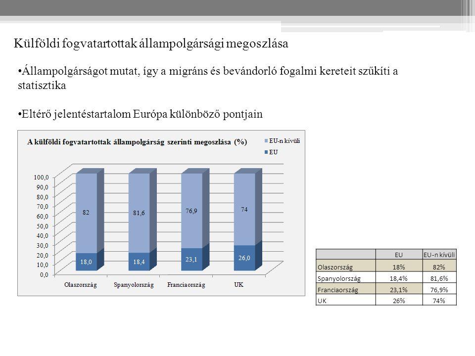 Külföldi fogvatartottak állampolgársági megoszlása EUEU-n kívüli Olaszország18%82% Spanyolország18,4%81,6% Franciaország23,1%76,9% UK26%74% Állampolgá
