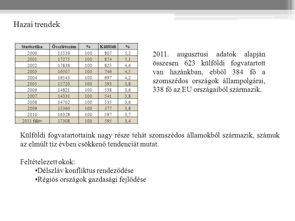 StatisztikaÖsszlétszám%Külföldi% 2000155391008075,2 2001172751008745,1 2002178381008254,6 2003165071007464,5 2004165431006974,2 2005157201005933,8 200