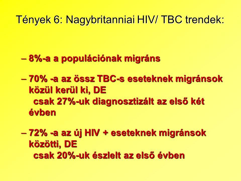 Tények 6: Nagybritanniai HIV/ TBC trendek: –8%-a a populációnak migráns –70% -a az össz TBC-s eseteknek migránsok közül kerül ki, DE csak 27%-uk diagn