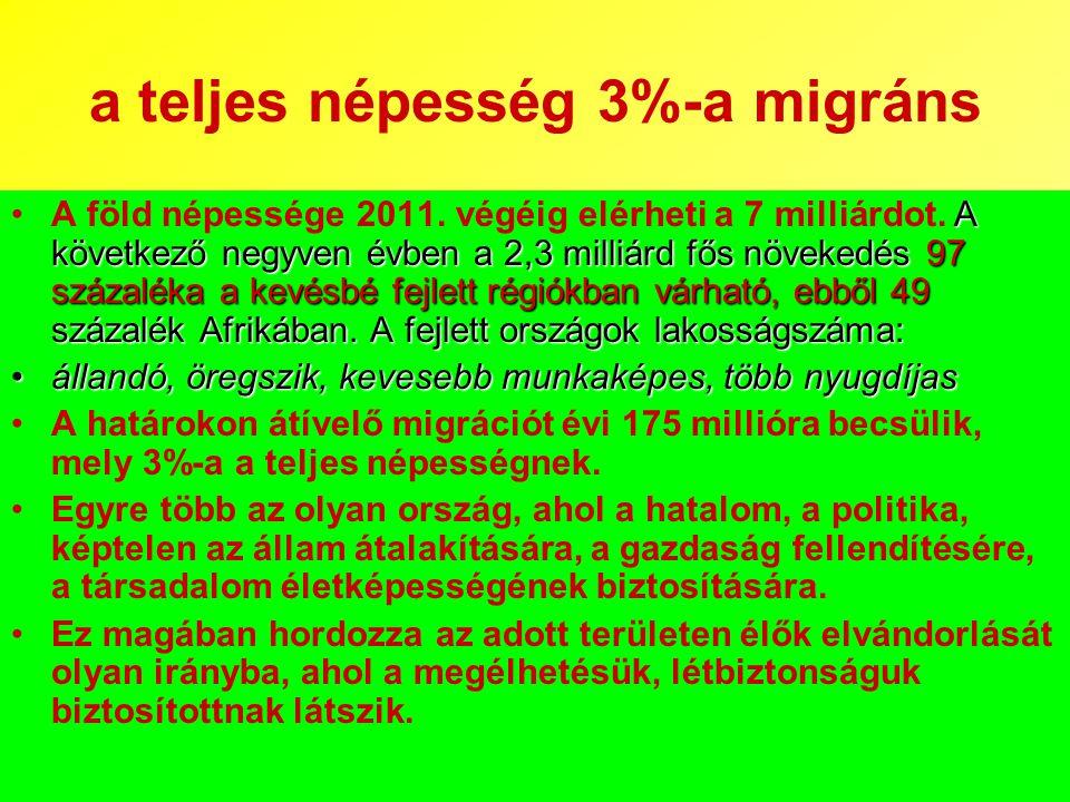 a teljes népesség 3%-a migráns A következő negyven évben a 2,3 milliárd fős növekedés 97 százaléka a kevésbé fejlett régiókban várható, ebből 49 száza