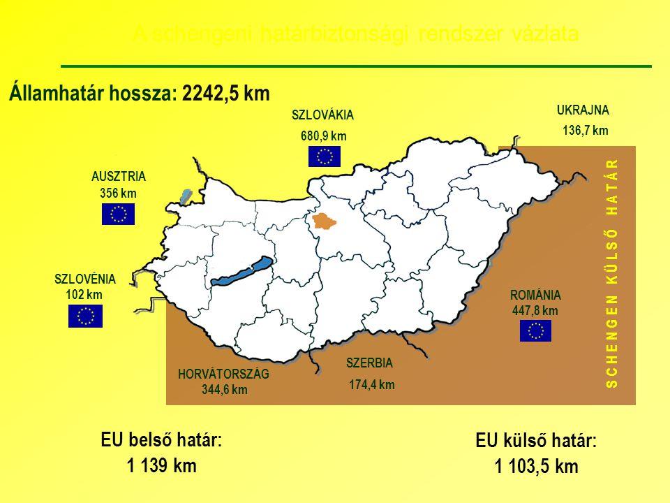 S C H E N G E N K Ü L S Ő H A T Á R AUSZTRIA SZLOVÉNIA SZLOVÁKIA UKRAJNA ROMÁNIA SZERBIA HORVÁTORSZÁG 447,8 km 136,7 km 174,4 km 344,6 km 102 km 356 k