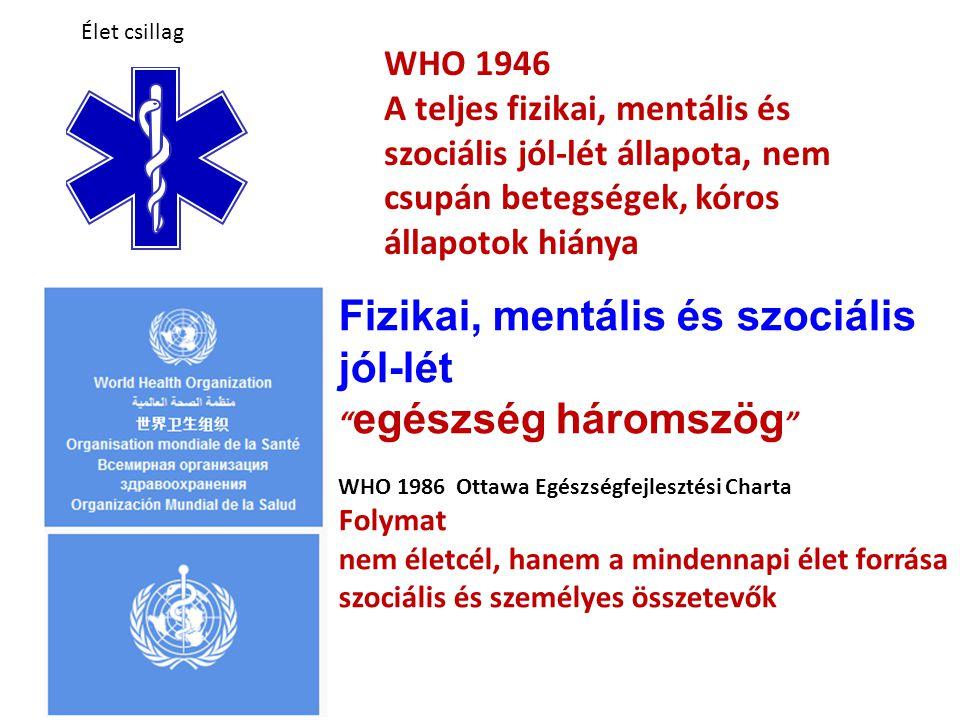 Élet csillag WHO 1946 A teljes fizikai, mentális és szociális jól-lét állapota, nem csupán betegségek, kóros állapotok hiánya Fizikai, mentális és szociális jól-lét egészség háromszög WHO 1986 Ottawa Egészségfejlesztési Charta Folymat nem életcél, hanem a mindennapi élet forrása szociális és személyes összetevők