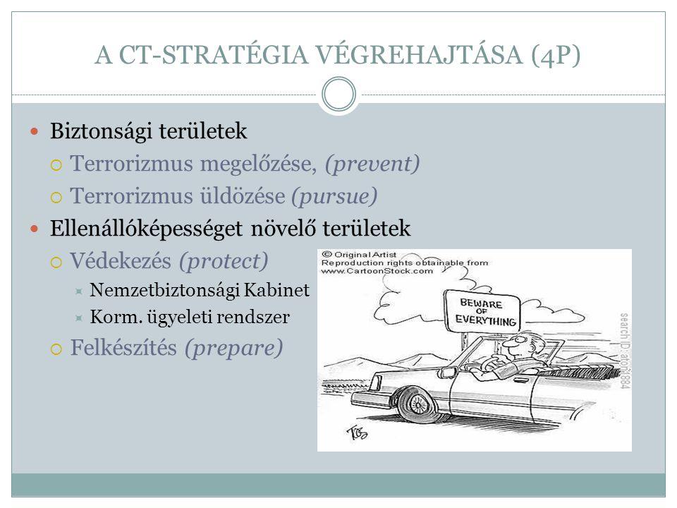 A CT-STRATÉGIA VÉGREHAJTÁSA (4P) Biztonsági területek  Terrorizmus megelőzése, (prevent)  Terrorizmus üldözése (pursue) Ellenállóképességet növelő t