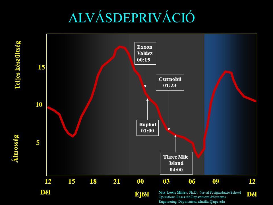 A napi, cirkadián ritmus éberséget befolyásoló hatását Nita Lewis Miller, Ph.D.: Sleep: A Force Multiplier Power Pointprezentáció, 13.dia www.uscg.mil/hq/g-w/g-wk/wks/JSSC/Sleep.ppswww.uscg.mil/hq/g-w/g-wk/wks/JSSC/Sleep.pps
