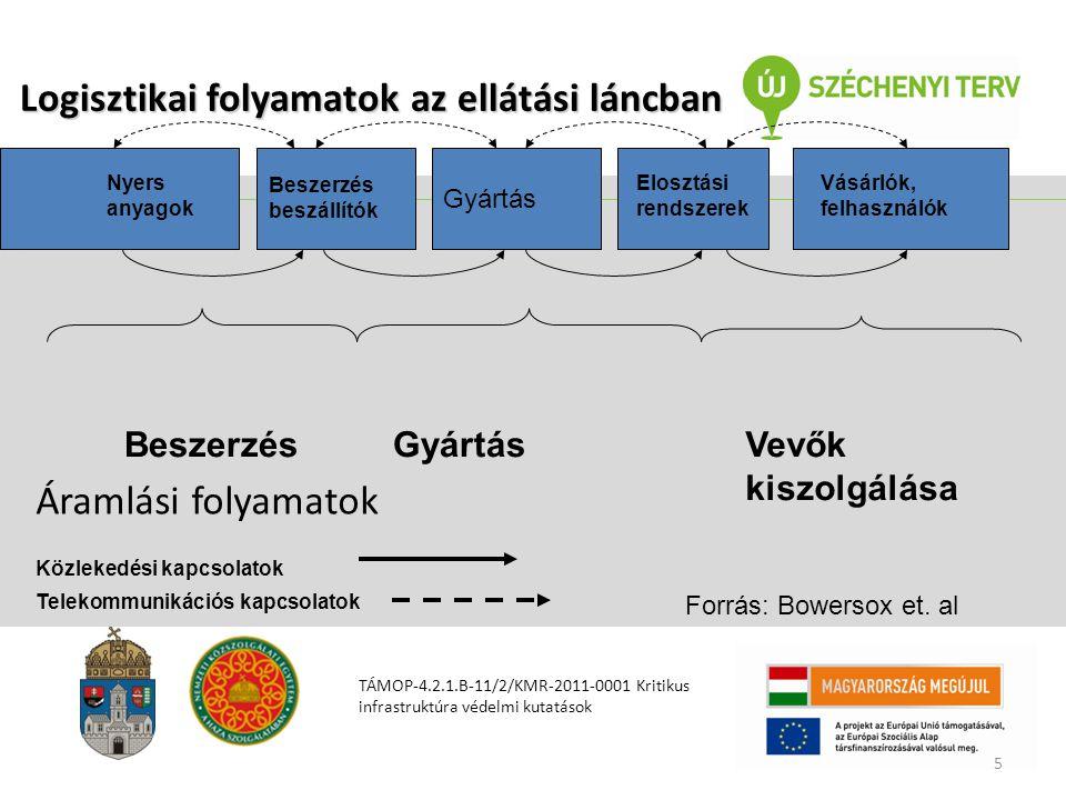 Logisztikai folyamatok az ellátási láncban Logisztikai folyamatok az ellátási láncban TÁMOP-4.2.1.B-11/2/KMR-2011-0001 Kritikus infrastruktúra védelmi