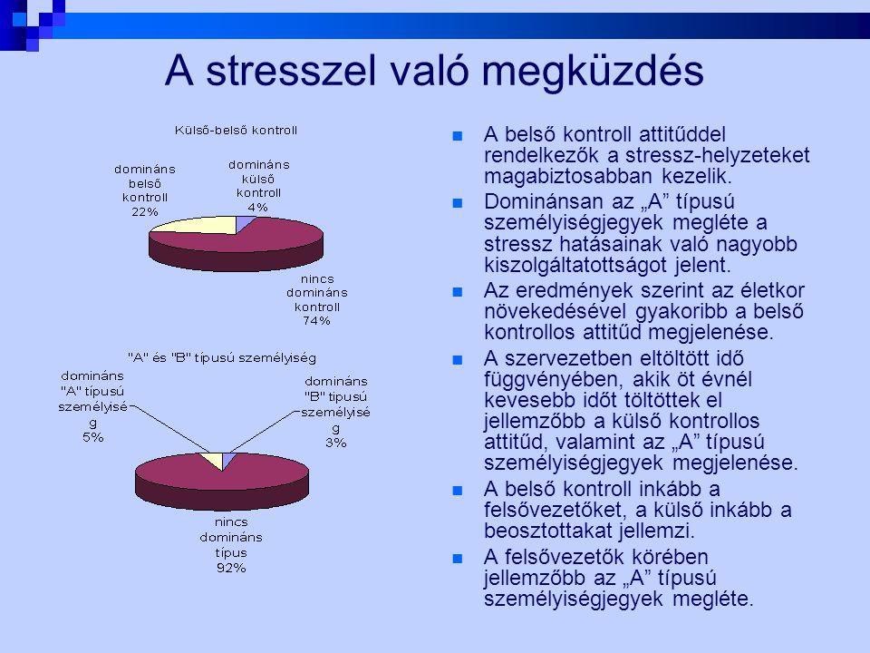 """A stresszel való megküzdés A belső kontroll attitűddel rendelkezők a stressz-helyzeteket magabiztosabban kezelik. Dominánsan az """"A"""" típusú személyiség"""