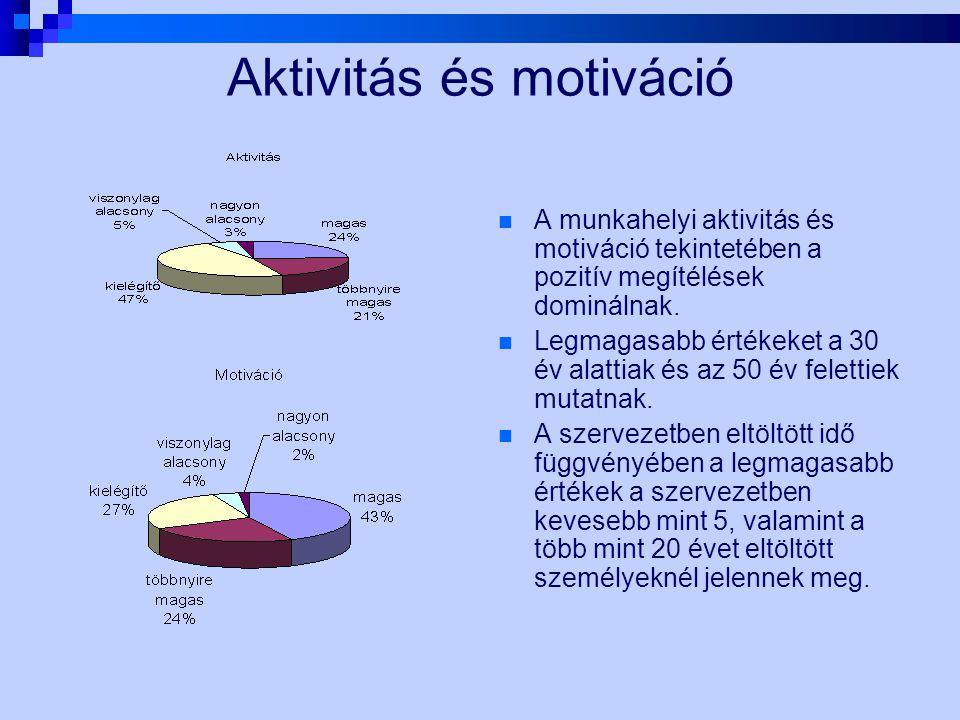 Aktivitás és motiváció A munkahelyi aktivitás és motiváció tekintetében a pozitív megítélések dominálnak. Legmagasabb értékeket a 30 év alattiak és az