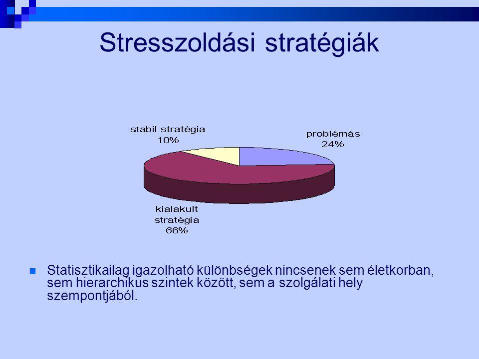 Stresszoldási stratégiák Statisztikailag igazolható különbségek nincsenek sem életkorban, sem hierarchikus szintek között, sem a szolgálati hely szemp