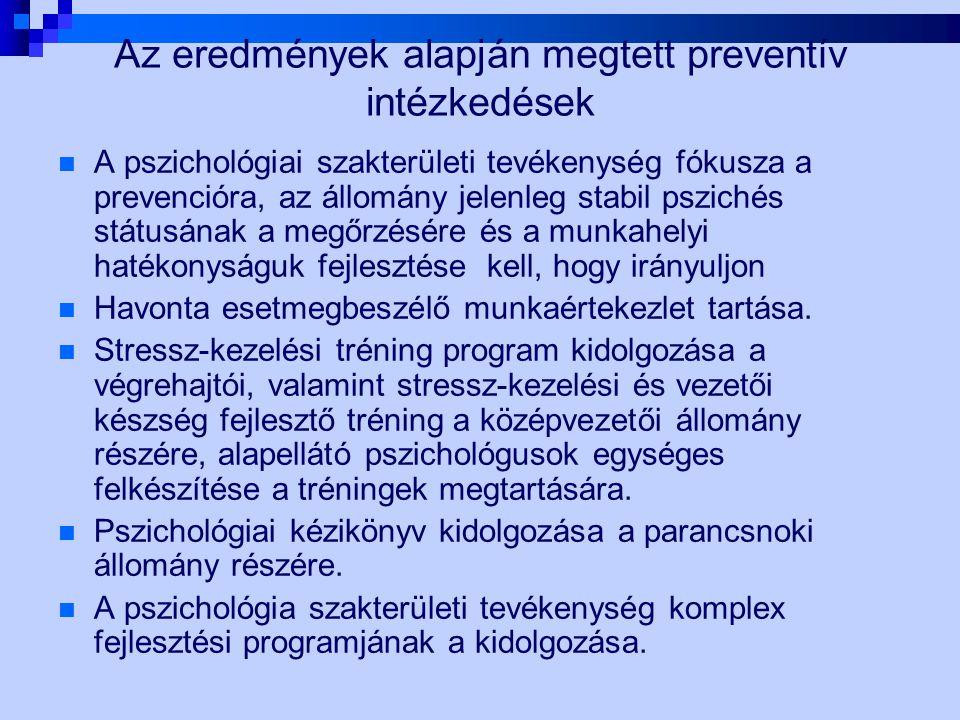 Az eredmények alapján megtett preventív intézkedések A pszichológiai szakterületi tevékenység fókusza a prevencióra, az állomány jelenleg stabil pszic