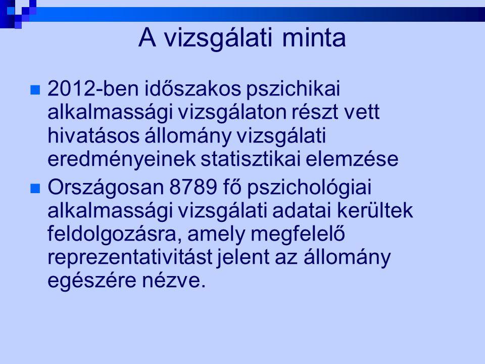 A vizsgálati minta 2012-ben időszakos pszichikai alkalmassági vizsgálaton részt vett hivatásos állomány vizsgálati eredményeinek statisztikai elemzése