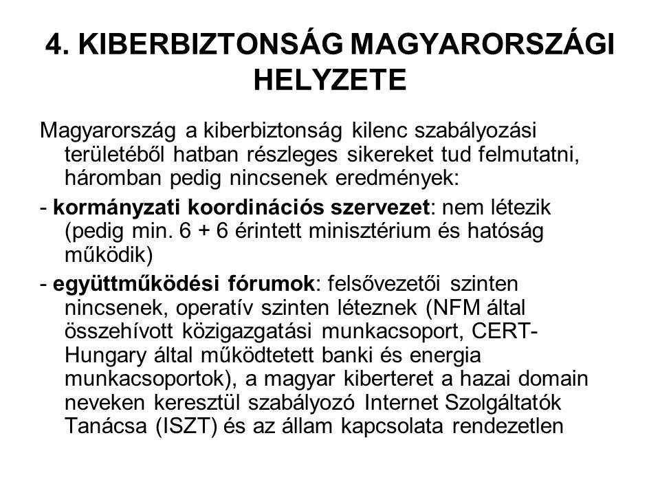 4. KIBERBIZTONSÁG MAGYARORSZÁGI HELYZETE Magyarország a kiberbiztonság kilenc szabályozási területéből hatban részleges sikereket tud felmutatni, háro