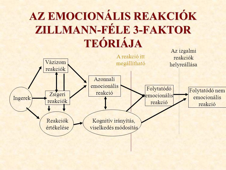 AZ EMOCIONÁLIS REAKCIÓK ZILLMANN-FÉLE 3-FAKTOR TEÓRIÁJA Ingerek Vázizom reakciók Reakciók értékelése Azonnali emocionális reakció Kognitív irányítás,
