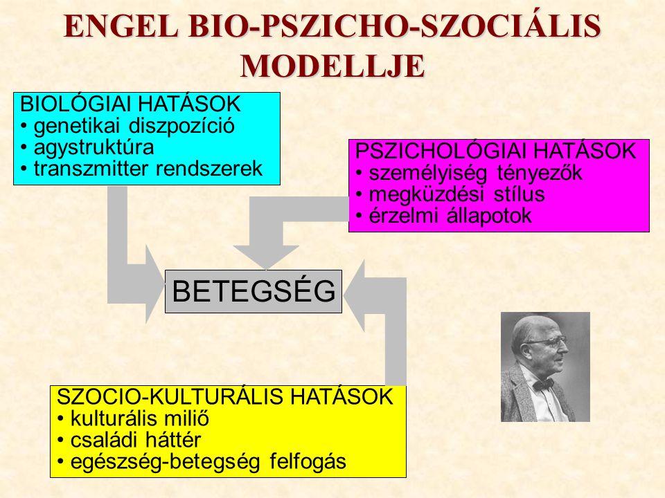 AZ EGÉSZSÉG DIMENZIÓI BIOLÓGIAI a szervezet jó működése GENETIKAI örökletes tényezők PSZICHÉS tiszta gondolkodás, harmonikus lelki működés EMOCIONÁLIS érzelmek felismerése, kifejezése SZOCIÁLIS jó kapcsolatrendszer EGÉSZSÉG KULTURÁLIS hagyományok, nézetek