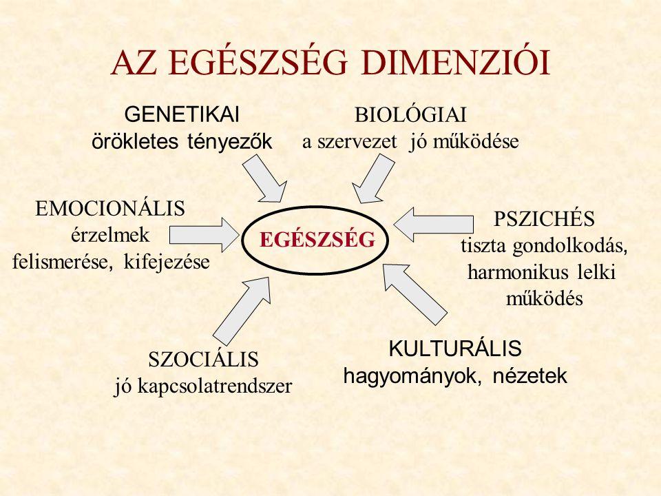 AZ EGÉSZSÉG DIMENZIÓI BIOLÓGIAI a szervezet jó működése GENETIKAI örökletes tényezők PSZICHÉS tiszta gondolkodás, harmonikus lelki működés EMOCIONÁLIS
