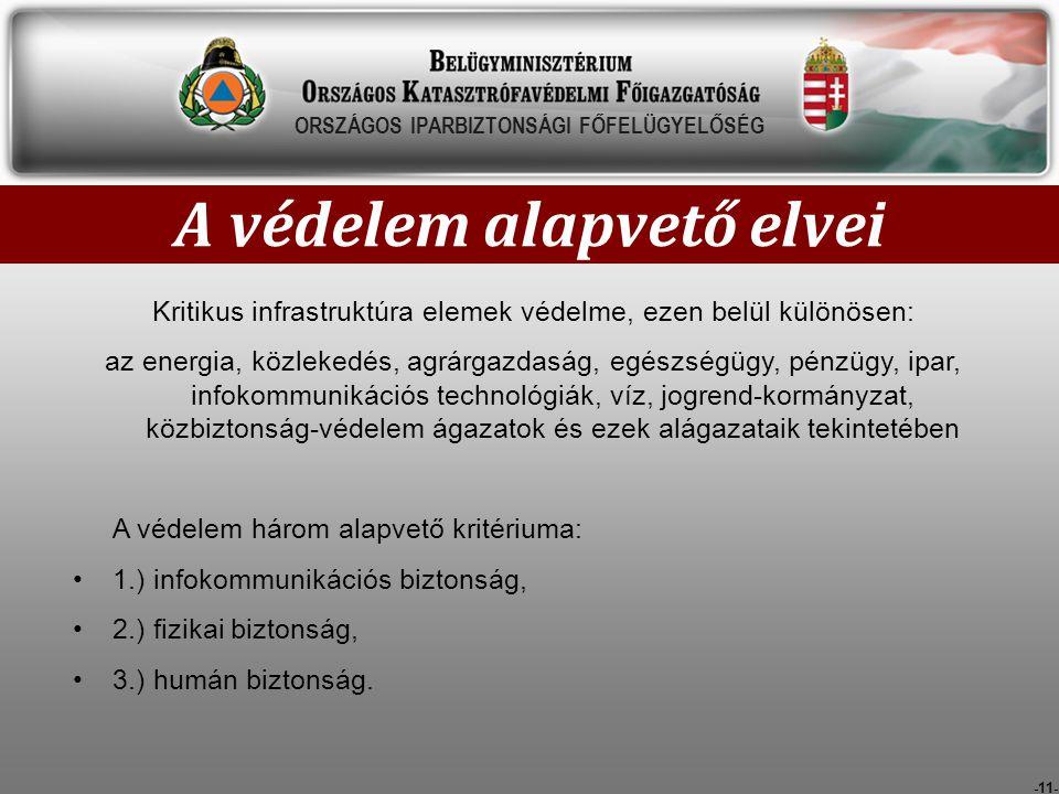 -11- A védelem alapvető elvei ORSZÁGOS IPARBIZTONSÁGI FŐFELÜGYELŐSÉG Kritikus infrastruktúra elemek védelme, ezen belül különösen: az energia, közleke