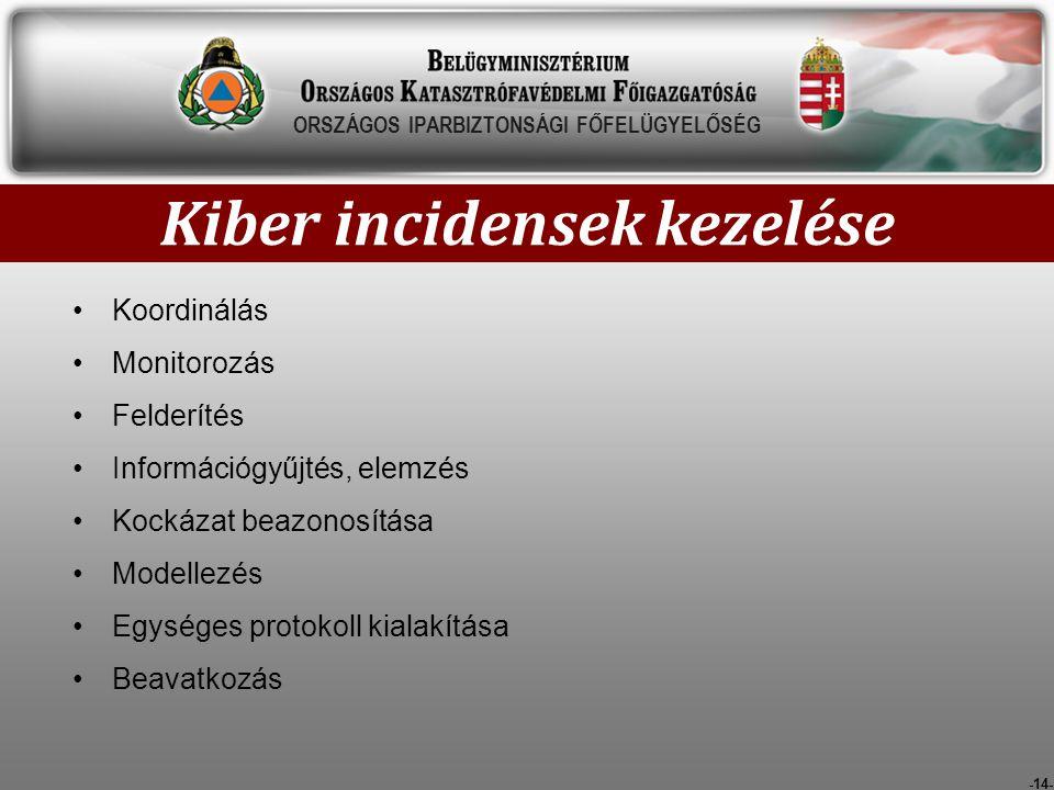 -14- Kiber incidensek kezelése ORSZÁGOS IPARBIZTONSÁGI FŐFELÜGYELŐSÉG Koordinálás Monitorozás Felderítés Információgyűjtés, elemzés Kockázat beazonosí