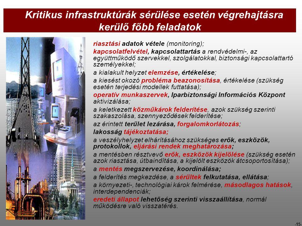 -15- Kritikus infrastruktúrák sérülése esetén végrehajtásra kerülő főbb feladatok riasztási adatok vétele (monitoring); kapcsolatfelvétel, kapcsolatta